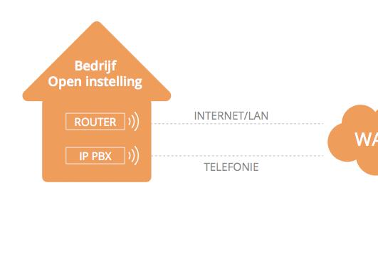telecom adviesverlening